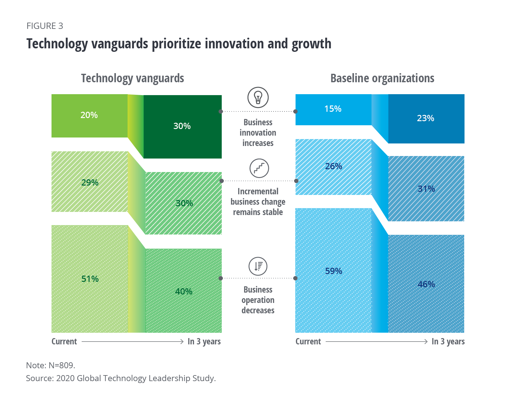 Technology Investments: How to Maximize the Impact